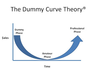 The Dummy Curve