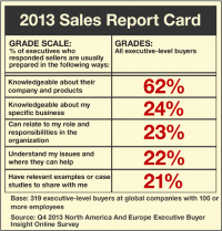 Sales Transformation sales report card