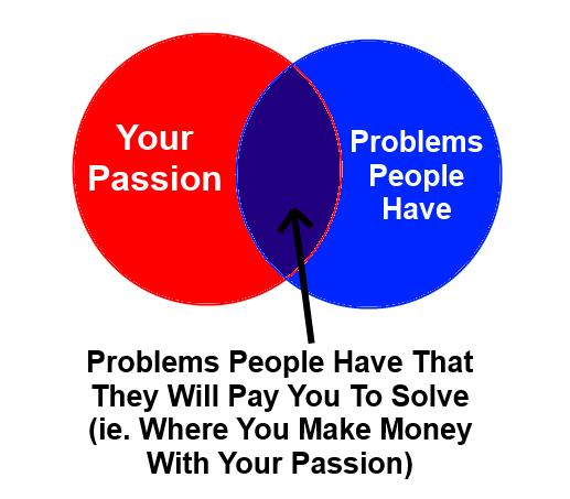 Passion vs Payment